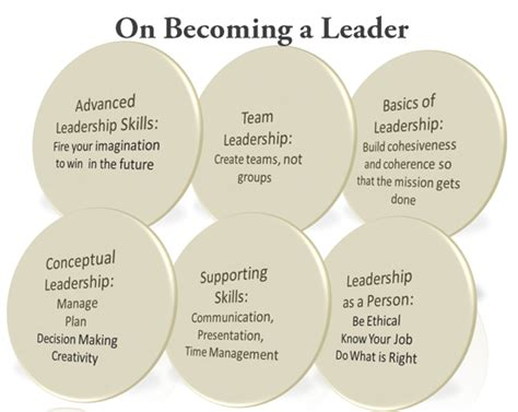 the coveted leader 5 pillars of transformative leadership books 5 traits you will need on your way to becoming a leader