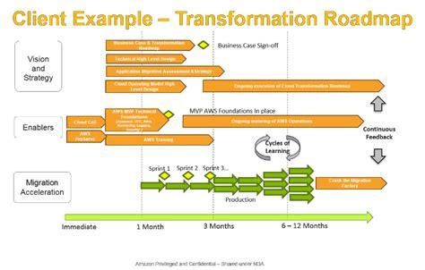 Cloud Adaption Framework Valsoftservices Devops Roadmap Template