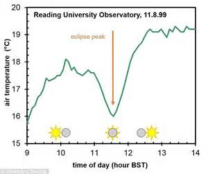 changes in cloud distribution explain some weather will friday s solar eclipse create an eerie wind