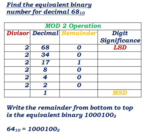 calculator binary to decimal binary decimal converter with exle conversions