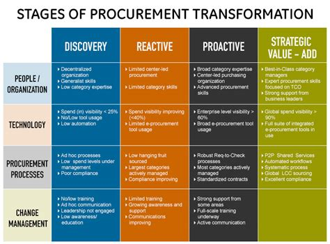 procurement strategy template tempelebar