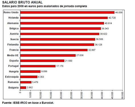 salarios minimos se encuentra desactualizada o con datos erroneos sua el salario medio de espa 241 a entre los peores de europa