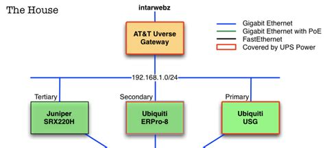 ubiquiti home network design ethernet network diagram powerpoint map
