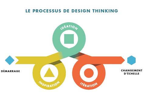 Design En Francais by Le Design Thinking En Biblioth 232 Que Et En Fran 231 Ais Un