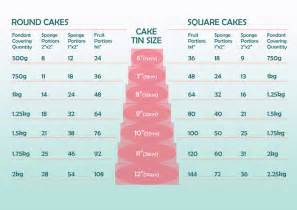 Wedding cake serving size chart also sheet cake serving size chart in