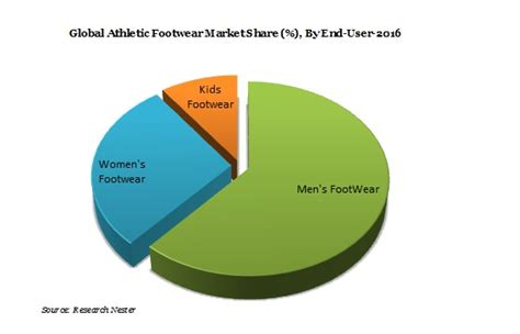 athletic shoe market athletic footwear market global demand growth analysis