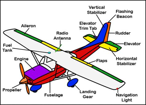 flight simulator 2004 fsx aircraft parts