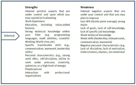 list of strengths and weaknesses job interviews 6313204