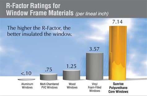 what is a window window u factor vs window r value replacement window