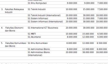 Edu 354 Terbaru biaya kuliah universitas atma jaya yogyakarta info biaya lengkap