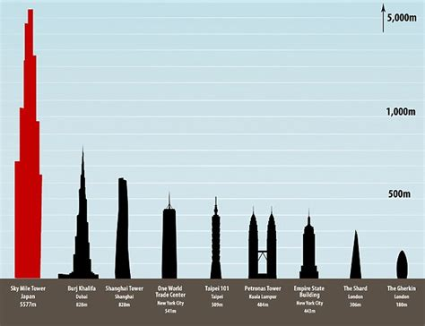 Burj Khalifa Floor Plans by One Mile High Skyscraper To Be Built In Japan S Next Tokyo