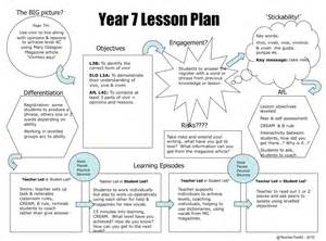 kipp lesson plan template visual lesson plan template scope of work readers