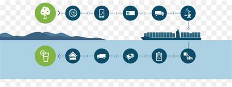 cadena de suministro blockchain blockchain maersk ibm log 237 stica de la cadena de suministro
