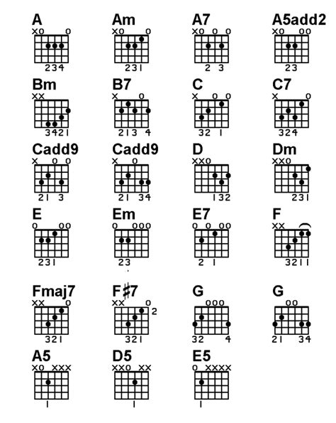 acoustic guitar chord chart chord chart on acoustic guitar basic lesson guitar smart