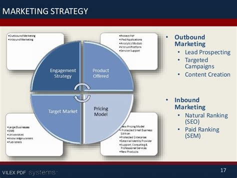 global marketing plan template business plan sle for a technology company vilex in