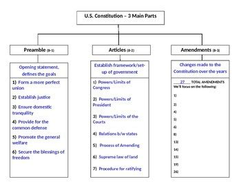 what are the three sections of the constitution 3 main parts of the constitution notes organizer by a m tpt
