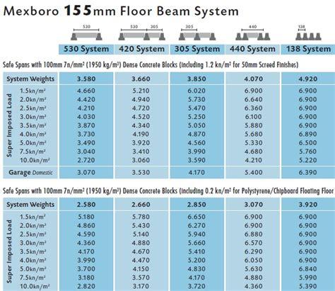 floor beam span table 187 beam block floors 155mm 220mm mexboro concrete