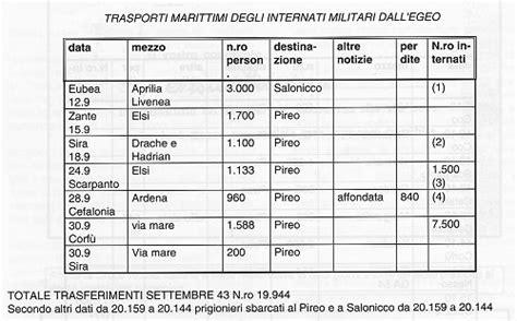 consolato italiano ad atene ψαχνοντας την ιστορια ελλαδας και ιταλιας ricercando la