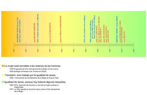 linea del tiempo de las civilizaciones agricolas linea cronologica de las television es linea cronologica