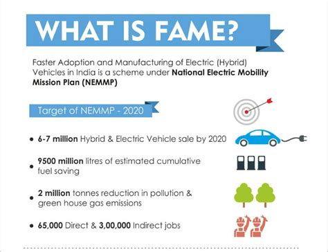fame india hybrid and electric vehicles scheme civilsdaily