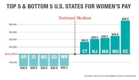 best state for jobs the best and worst states for women s careers fortune com
