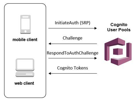amazon cognito user pool authentication flow amazon cognito
