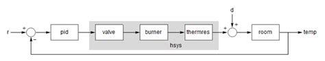 controlled room temperature definition design a pid room temperature controller new in mathematica 9