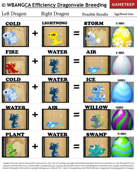 guide breeds efficiency dragonvale guide part 1 gameteep