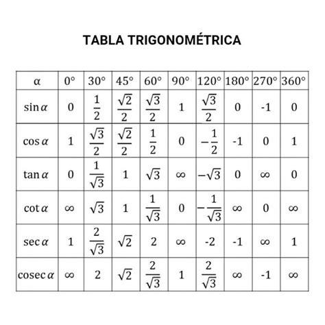 tabla trigonometrica de angulos bienvenido tabla trigonom 201 trica para 193 ngulos notables matematicas trigonometria barranquilla colombia