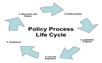 Policy And Mba by Smu Mba Bba Assignments Mb0052 Strategic Management And