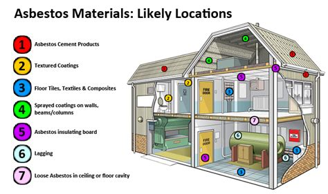 asbestos in homes what you need to about asbestos epic response