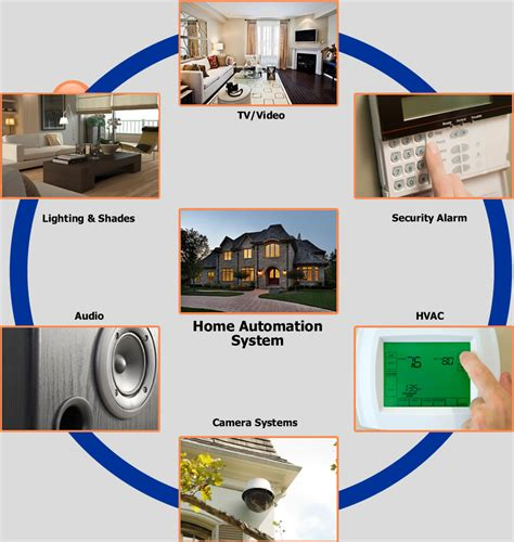 home automation security plus