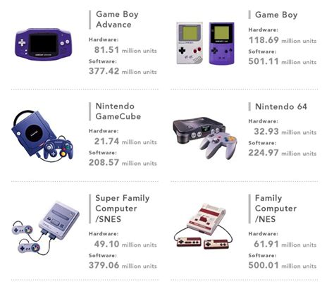 alla console nintendo shows handy infographic for all console