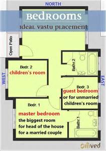 36 best images about vastu shastra on pinterest home