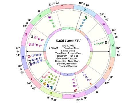 house calculation astrology natural house calculation astrology newsmenuyj over blog com
