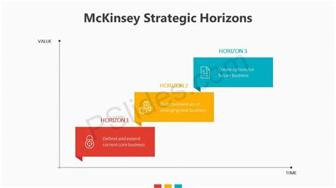 Mckinsey Strategic Horizons Pslides Mckinsey Powerpoint Template