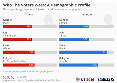 chart   voters   demographic profile statista