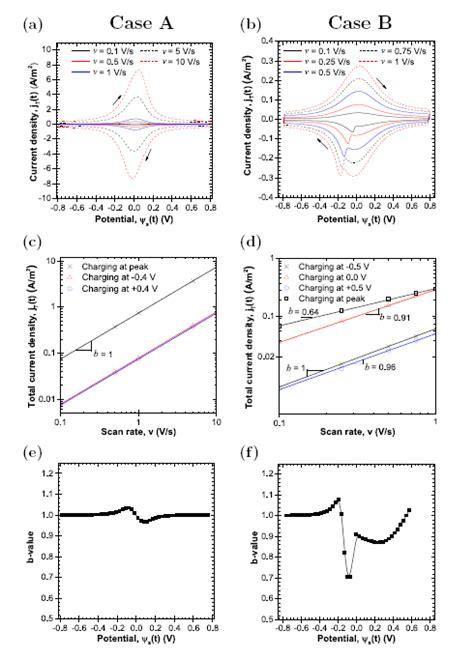 interpreting capacitor values physical interpretation of cyclic voltammetry for hybrid pseudocapacitors