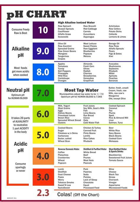 ph chart acid alkaline chart the acid alkaline foods list asana
