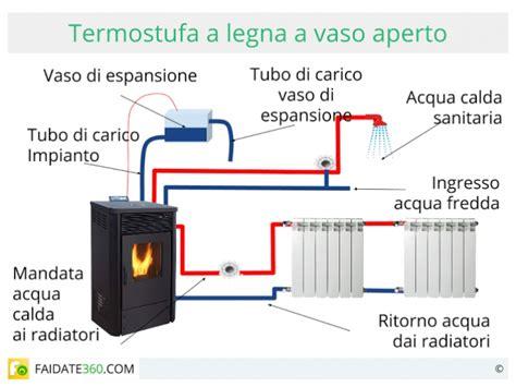 camino elettrico consumi termostufe a legna funzionamento consumi ed installazione