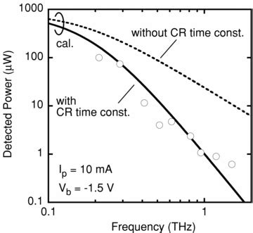 matching circuit integrated uni travelling carrier photodiode continuous thz wave generation using antenna integrated