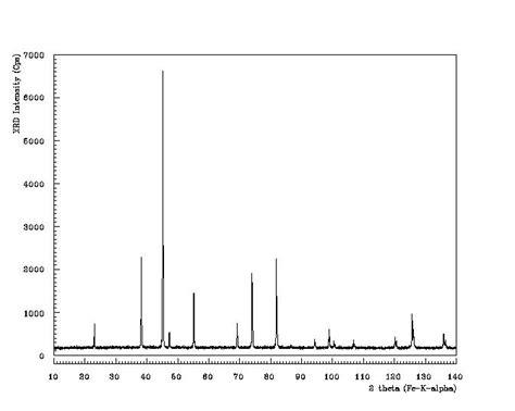 xrd pattern of nickel ferrite chemical synthesis of nickel zinc ferrite powders