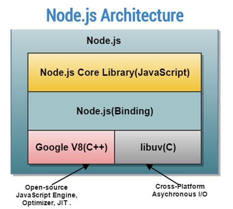 node js template engine node js assignment help angularjs programming language
