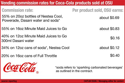 Does Coca Cola Pay For Your Mba by Refreshing Or Restricting Ohio State S 32m Deal With