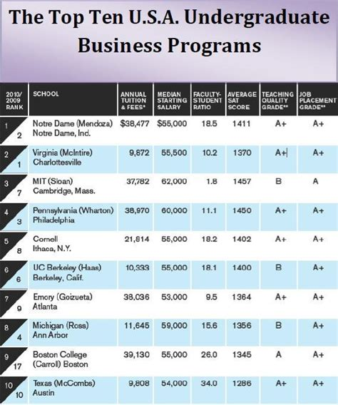 Top 15 Mba Schools 2015 by Bachelor Of Science July 2015