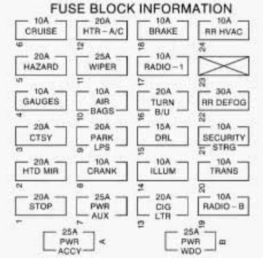 chevrolet express  fuse box diagram auto genius