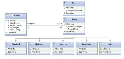 hotel management class diagram c write code classes from uml class diagram manually