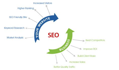 Seo Company by Seo Services Company Search Engine Optimization Company