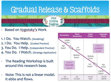 gradual release model lesson plan template the workshop model tips and strategies for your classroom