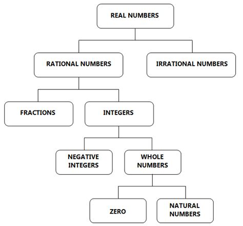 diagram of a real number system real numbers numbers whole numbers and integers